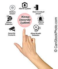 家 保証, システム