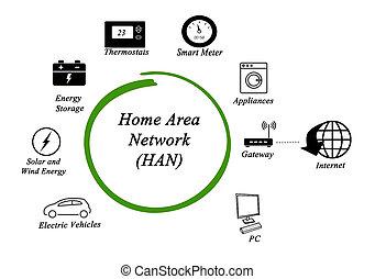 家, 区域, 网络, (han)