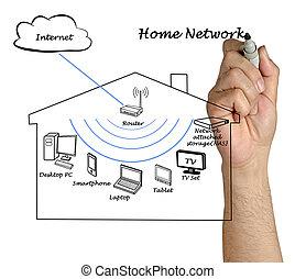 家, 网络