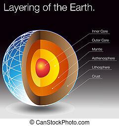 層になること, 地球