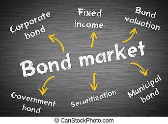 市場, 債券