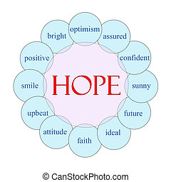希望, 円, 単語, 概念