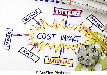影響, コスト