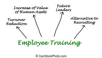 従業員訓練