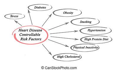 心臟病, controllable, 風險, 因素