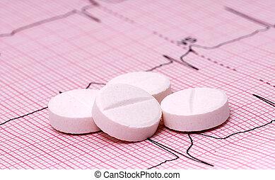 心, 薬物