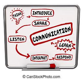 情報, 効果的である, ワークフロー, コミュニケーション, 分け前, 図