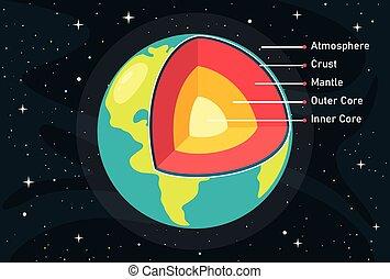 惑星, 構造, 地球