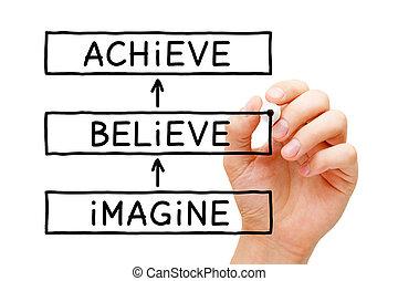 想像しなさい, 概念, 動機づけである, 目的を達しなさい, 信じなさい