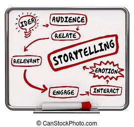 感情, 適切である, storytelling, プロセス, イラスト, 図, 計画, 3d