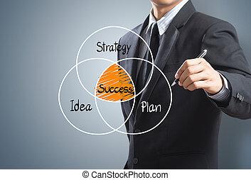 成功, 計劃, 戰略, 概念