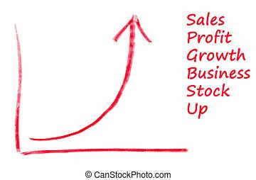 成長チャート, exponential