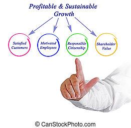 成長,  profitable&sustainable