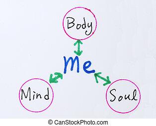 我, 頭腦, 身體, 靈魂