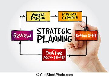 戦略上である, 地図, 心, 執筆, 計画, 手