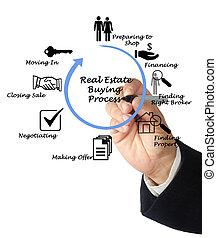 房地產, 購買, 過程