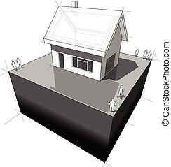房子, 简单, 派遣