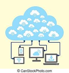 技術, 雲, 計算