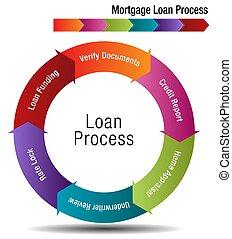 抵当 貸付け金, プロセス