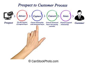 提出すること, プロセス, 見込み, 顧客