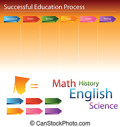 教育, プロセス, スライド