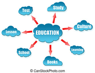 教育, 単語, 上に, 雲, 案