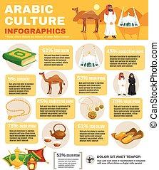 文化, アラビア, infographics