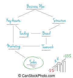 方案, 商業計劃