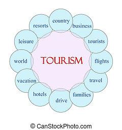 旅遊業, 概念, 詞, 圓