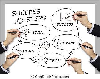 書かれた, ステップ, ビジネス, 成功, チーム