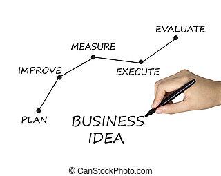 書かれた, 人間, 考え, ビジネス, 手
