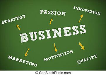 書かれた, 概念, 黒板, ビジネス