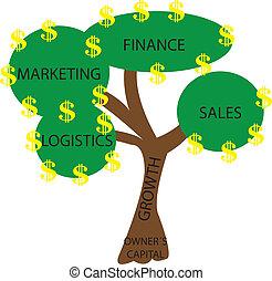 木, ビジネス