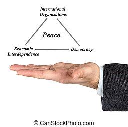 柱, の, 平和