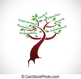 树, 动机, 设计, 描述