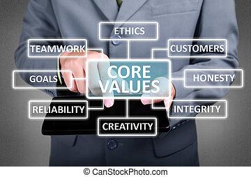 核心, 概念, 価値, ビジネス