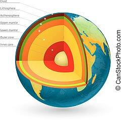 核心, illustration., 惑星, ベクトル, 地球, 構造, 中心