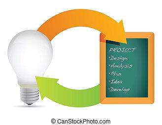 概念, の, プロジェクト, 電球, 図, チャート