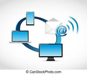 概念, コミュニケーション, wifi, エレクトロニクス, 電子メール, 周期