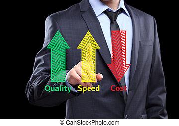 概念, プロダクト, 産業, 増やされた, ビジネス, スピード, -, 執筆, コスト, 品質, 減らされる, 人