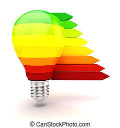 概念, ライト, エネルギー, 効率, 電球, 3d