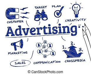 概念, 做廣告