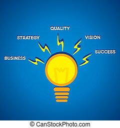 概念, 創造性, 燈泡, 詞
