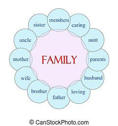 概念, 単語, 家族, 円