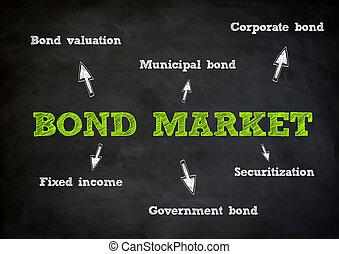 概念, 市場, 債券