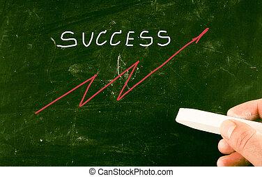 概念, 成功