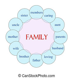 概念, 詞, 家庭, 圓