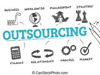 概念, outsourcing