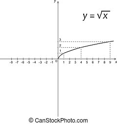 機能, 図, 二乗根, 数学