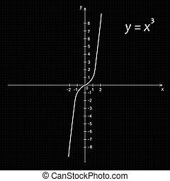 機能, 図, 立方体, 放物線, 数学